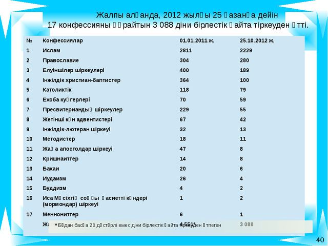Жалпы алғанда, 2012 жылғы 25 қазанға дейін 17 конфессияны құрайтын 3 088 дін...