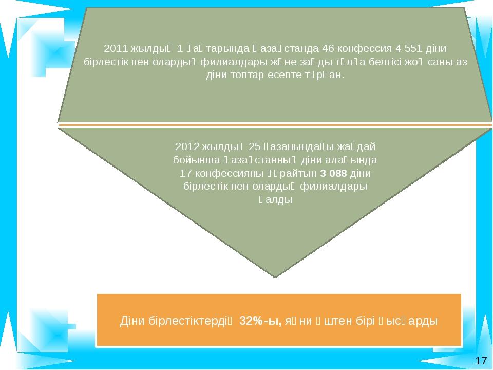 2012 жылдың 25 қазанындағы жағдай бойынша Қазақстанның діни алаңында 17 конф...