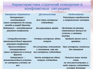 Характеристика стратегий поведения в конфликтных ситуациях Названиестратегии