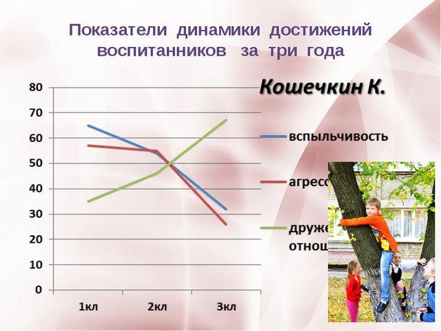 Показатели динамики достижений воспитанников за три года