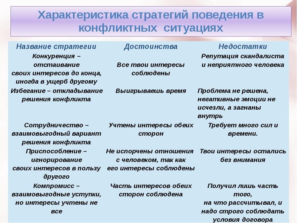Характеристика стратегий поведения в конфликтных ситуациях Названиестратегии...