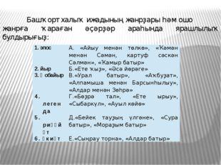 Башҡорт халыҡ ижадының жанрҙары һәм ошо жанрға ҡараған әҫәрҙәр араһында яраш