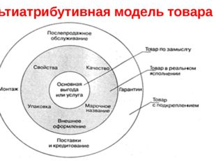 Мультиатрибутивная модель товара