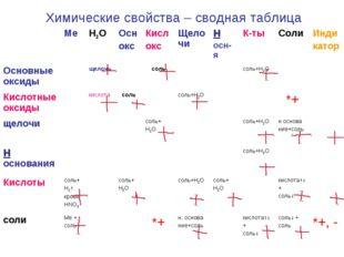Химические свойства – сводная таблица МеH2OОсн оксКисл оксЩелочиН осн-я