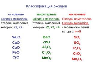Классификация оксидов основныеамфотерныекислотные Оксиды металлов, степень
