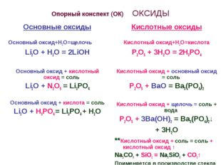 Опорный конспект (ОК) ОКСИДЫ Основные оксиды Основный оксид+Н2О=щелочь Li2O +