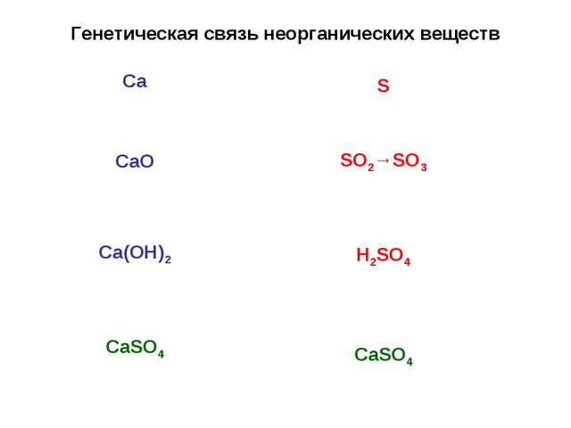 Генетическая связь неорганических веществ Са СаО Са(ОН)2 СаSО4 S SO2→SO3 H2SO...