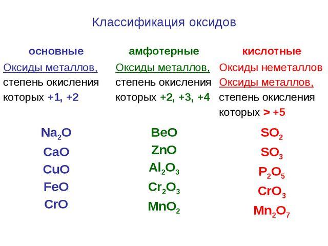 Классификация оксидов основныеамфотерныекислотные Оксиды металлов, степень...