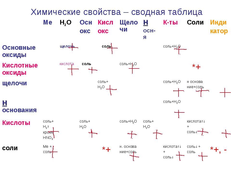 Химические свойства – сводная таблица МеH2OОсн оксКисл оксЩелочиН осн-я...