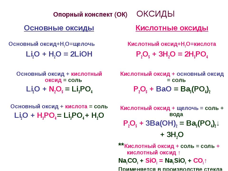 Опорный конспект (ОК) ОКСИДЫ Основные оксиды Основный оксид+Н2О=щелочь Li2O +...