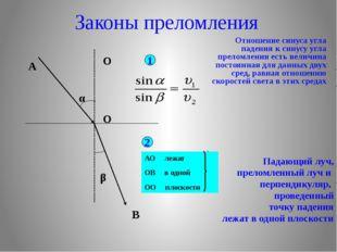 Законы преломления Отношение синуса угла падения к синусу угла преломления е