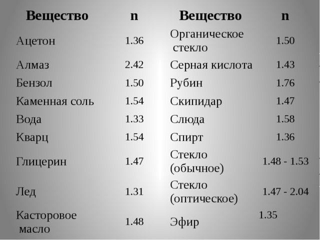 Вещество n Вещество n Ацетон 1.36 Органическое стекло 1.50 Алмаз 2.42 Серная...