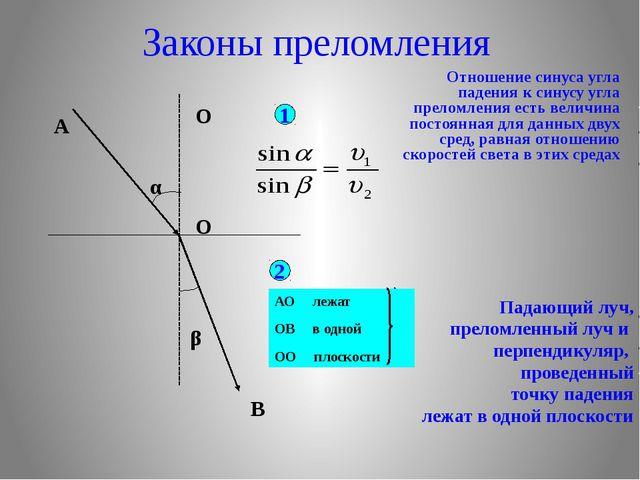Законы преломления Отношение синуса угла падения к синусу угла преломления е...