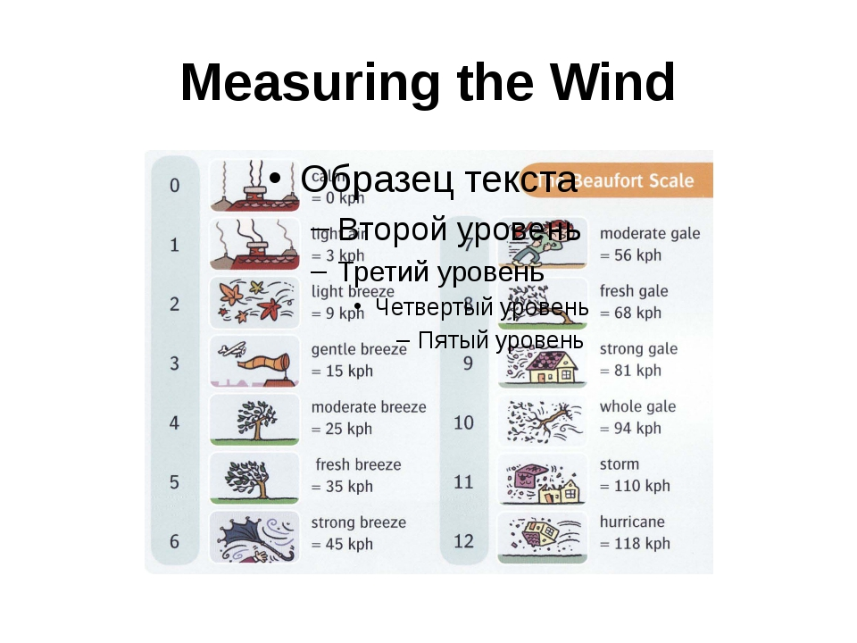 Measuring the Wind