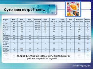 Суточная потребность www.themegallery.com Таблица 1. Суточная потребность в в