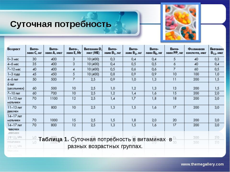 Суточная потребность www.themegallery.com Таблица 1. Суточная потребность в в...