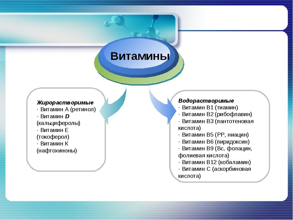 Жирорастворимые - Витамин А (ретинол) - Витамин D (кальциферолы) - Витамин Е...