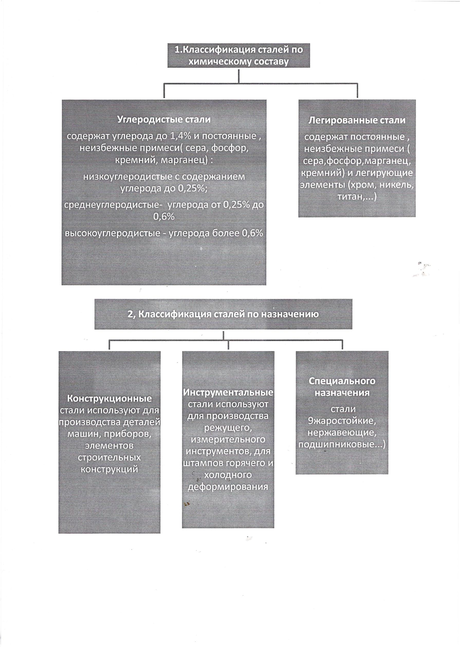 F:\Аттестация\Урок Классификация сталей\1,2.tif