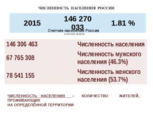 Счетчик населения России 12-05-2015 18:00:04