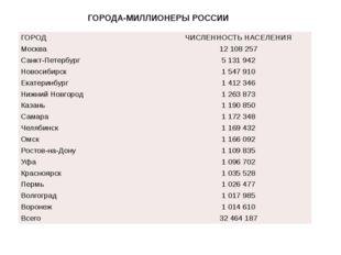 ГОРОДА-МИЛЛИОНЕРЫ РОССИИ ГОРОД ЧИСЛЕННОСТЬ НАСЕЛЕНИЯ Москва 12 108 257 Санкт-