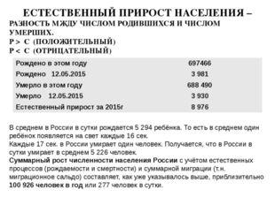 В среднем в России в сутки рождается 5 294 ребёнка. То есть в среднем один ре