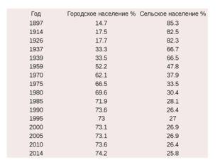 Год Городскоенаселение % Сельскоенаселение % 1897 14.7 85.3 1914 17.5 82.5 19