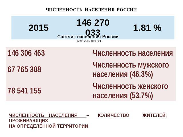 Счетчик населения России 12-05-2015 18:00:04...