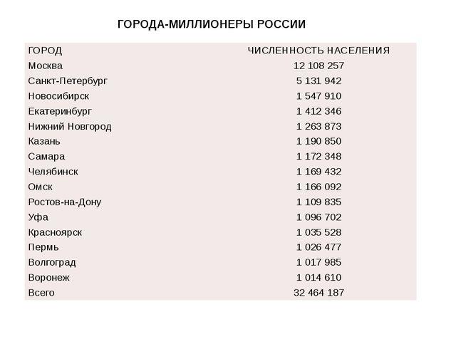 ГОРОДА-МИЛЛИОНЕРЫ РОССИИ ГОРОД ЧИСЛЕННОСТЬ НАСЕЛЕНИЯ Москва 12 108 257 Санкт-...