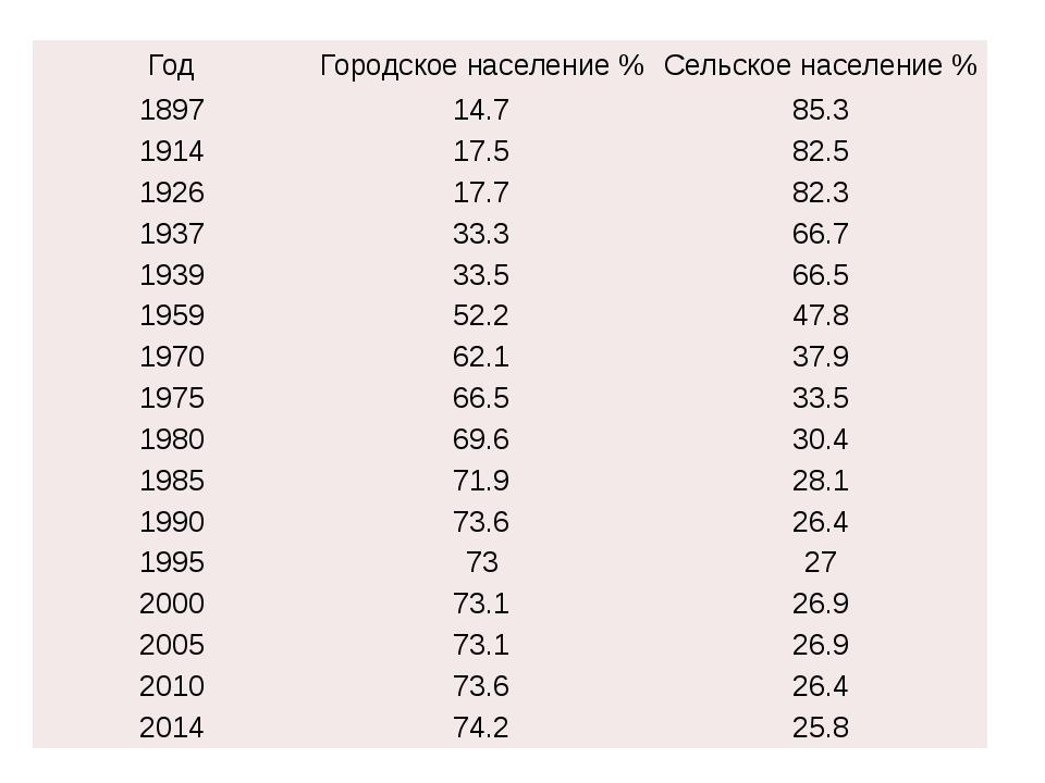 Год Городскоенаселение % Сельскоенаселение % 1897 14.7 85.3 1914 17.5 82.5 19...