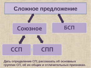 Сложное предложение Дать определение СП; рассказать об основных группах СП, о