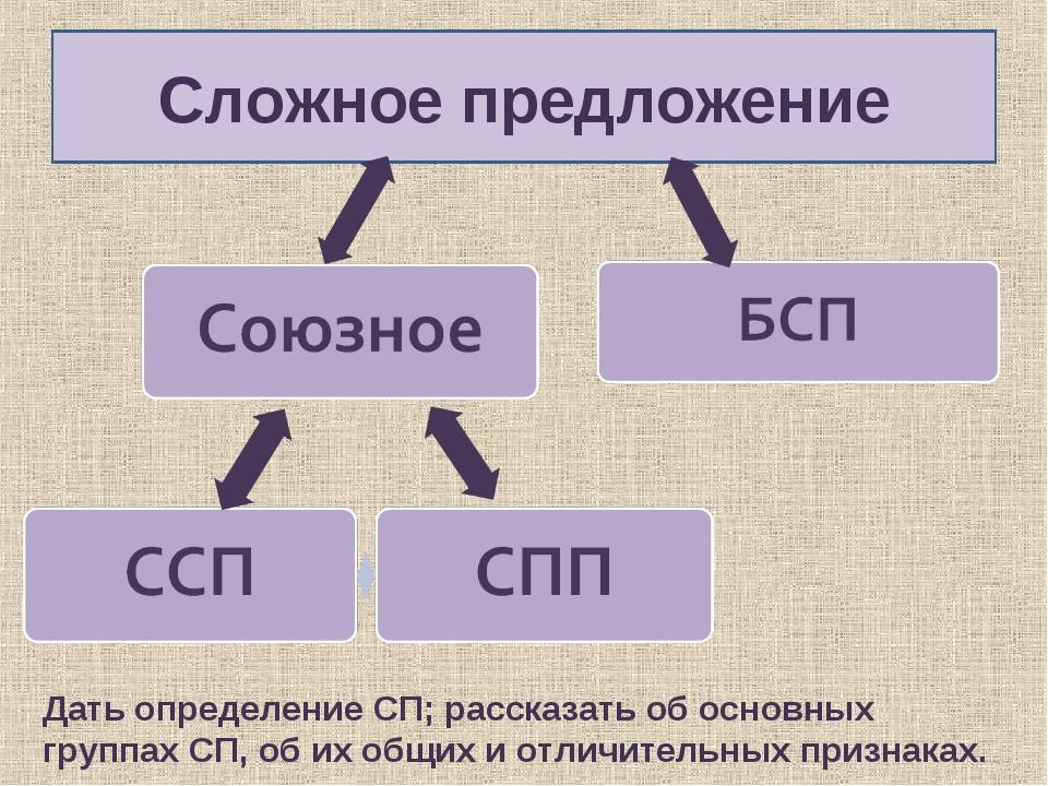 Сложное предложение Дать определение СП; рассказать об основных группах СП, о...