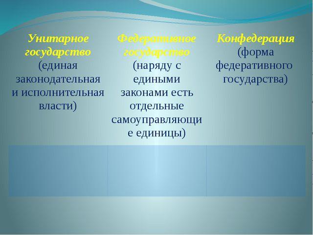 Унитарное государство (единая законодательная и исполнительная власти) Федера...