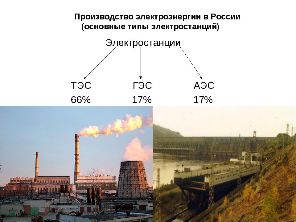 Производство электроэнергии в России (основные типы электростанций) Электрос...