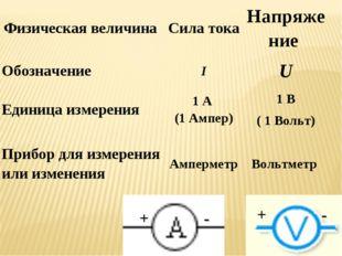 Физическая величина Сила токаНапряжение ОбозначениеIU Единица измерения1