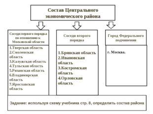 Состав Центрального экономического района Соседи первого порядка по отношению