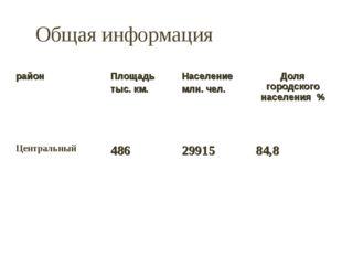 Общая информация районПлощадь тыс. км.Население млн. чел.Доля городского н