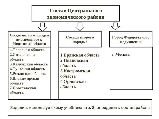 Состав Центрального экономического района Соседи первого порядка по отношению...