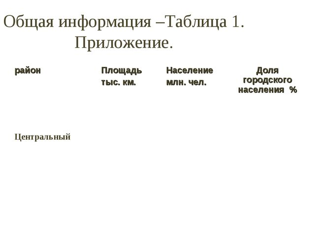 Общая информация –Таблица 1. Приложение. районПлощадь тыс. км.Население млн...