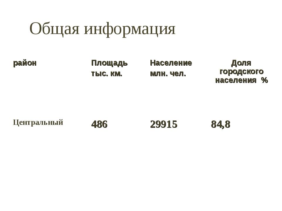 Общая информация районПлощадь тыс. км.Население млн. чел.Доля городского н...