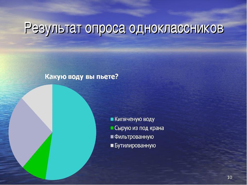 Результат опроса одноклассников *