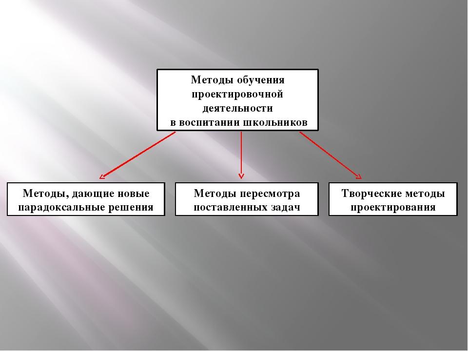 Методы обучения проектировочной деятельности в воспитании школьников Методы,...