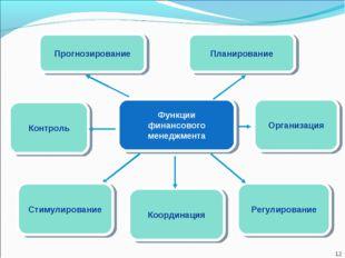 Функции финансового менеджмента Контроль Организация Регулирование Координаци