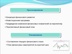 Прогнозирование Концепция финансового развития Инвестиционная программа Предв