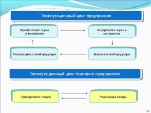 Эксплутационный цикл предприятия Приобретение сырья и материалов Реализация г