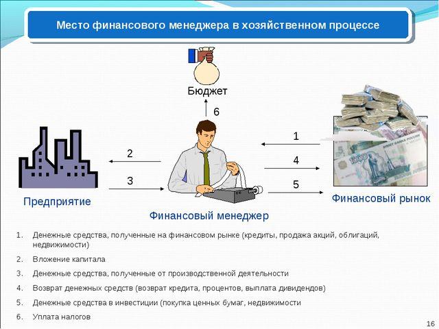 Место финансового менеджера в хозяйственном процессе Финансовый менеджер Пред...