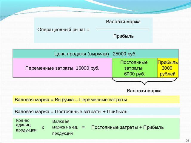 Валовая маржа = Выручка – Переменные затраты Валовая маржа = Постоянные затра...