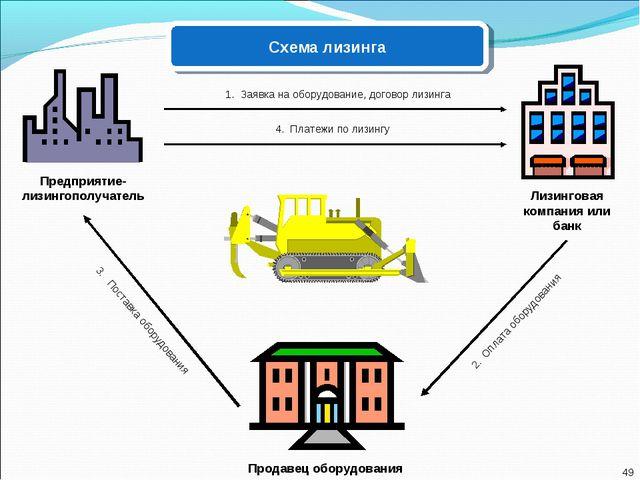 49 Лизинговая компания или банк Продавец оборудования Предприятие-лизингополу...