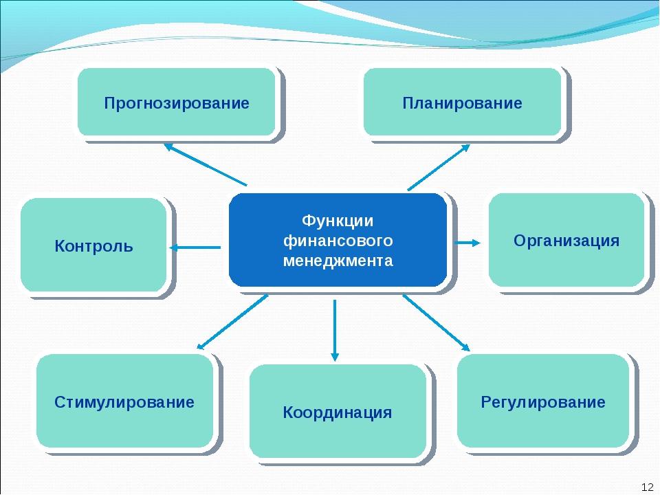 Функции финансового менеджмента Контроль Организация Регулирование Координаци...