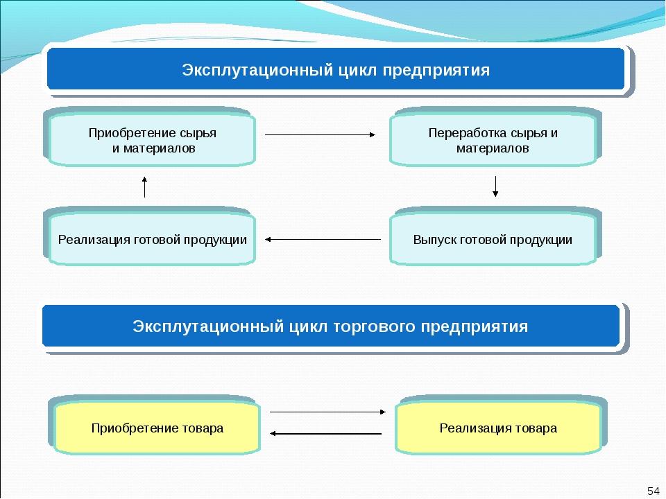 Эксплутационный цикл предприятия Приобретение сырья и материалов Реализация г...
