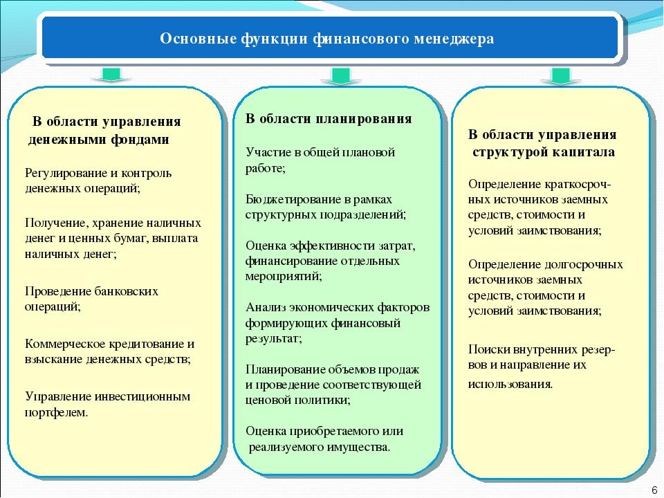 Основные функции финансового менеджера В области планирования Участие в общей...